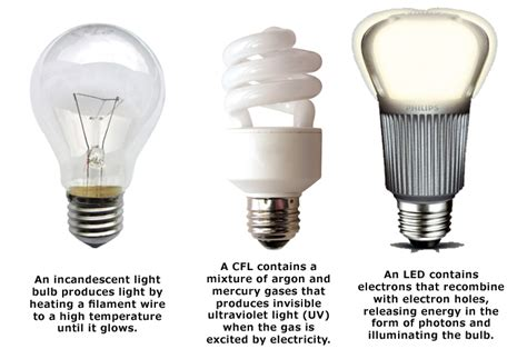 How To Switch Out Your Light Bulbs And Get Ready For The Different Types Of Led Light Bulbs