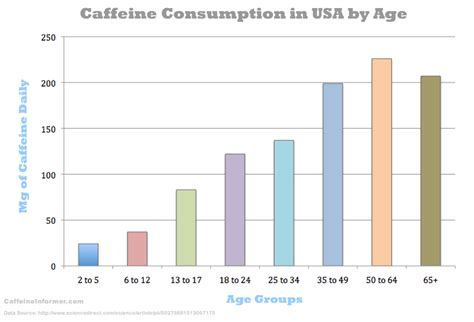energy drink consumption statistics caffeine safe limits calculate your safe daily dose