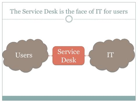 the service desk as a strategic function