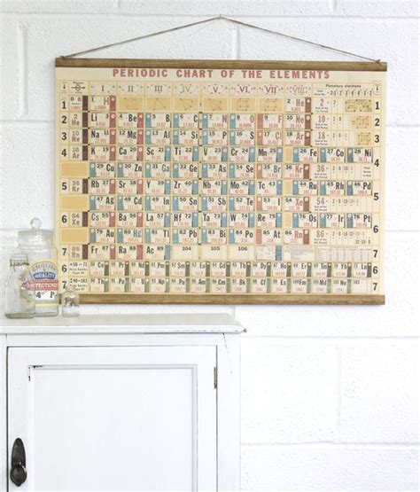 Periodic Table Wall by The World S Catalog Of Ideas