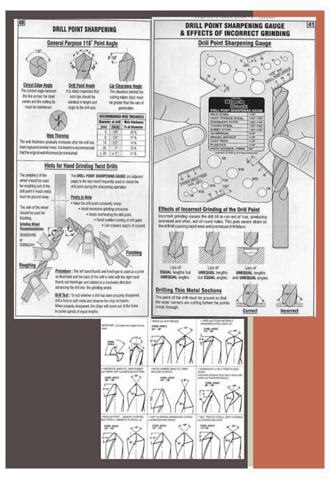 Alat Asah Mata Bor bentuk jenis tabel mata bor untuk besi tap drill dan kayu serta sudut nya ikels