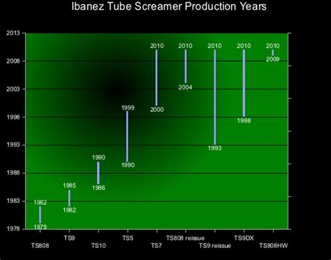 ibanez ts9 schematic get free image about wiring diagram