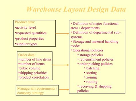 warehouse layout types warehouse operations and inventory management
