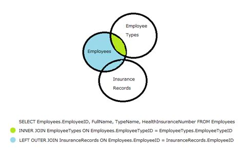 Left Join Tables by Sql Joins Explained By Venn Diagram With More Than One