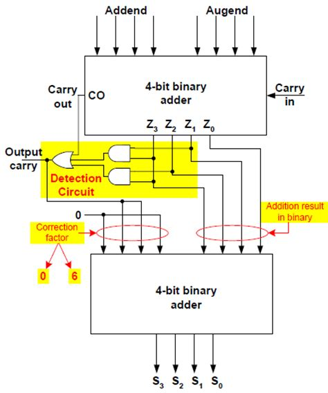 adder circuit diagram digital logic design bcd adder