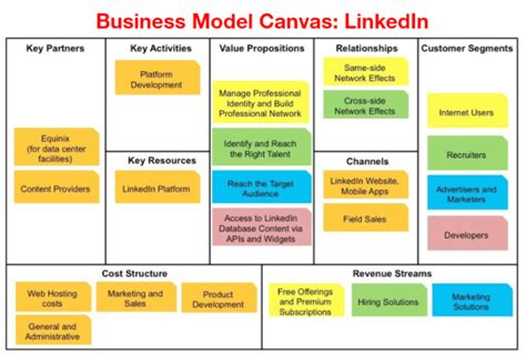 canva business model the business model canvas a tool for starting and