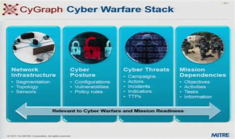 cyber warfare defence iqs blog building a big data architecture for cyber attack graphs