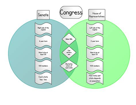 senate and house 28 house and senate venn diagram lesson plan the powers of congress in the news