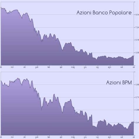 quotazione banco azioni banco bpm bami mi quotazione e grafico in tempo