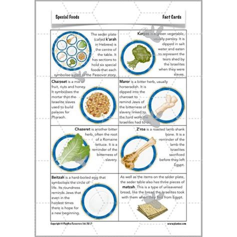 seder plate symbols template special foods passover planbee single lesson plan