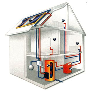 home solar heating be a wind hog