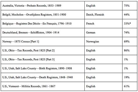 Ohio Birth Records Familysearch Familysearch Indexing Updates Genealogyblog