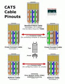 ethernet cat 5 cable wiring diagram get free image about wiring diagram