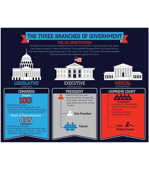Political Cabinet Definition The Three Branches Of Government Chart Grade K 8 Carson