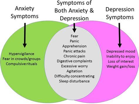 depression symptoms memory problems banks nutrition center