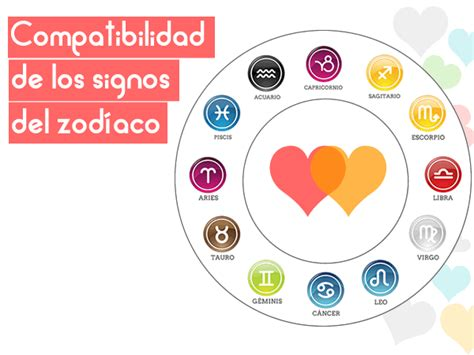 compatibilidad de los signos compatibilidad de los signos del zodiaco