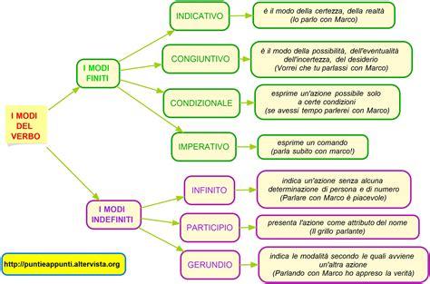 tavole verbi spagnolo schema modi verbali inglesi fare di una mosca
