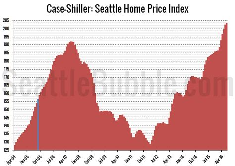 shiller seattle home prices inched up in july