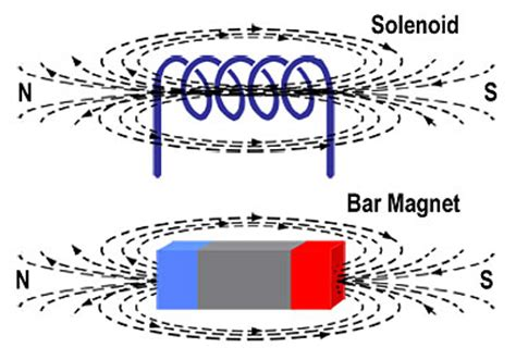 solenoid inductor magnetic electromagnetic induction