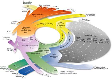 visio pie chart steel sankey diagrams