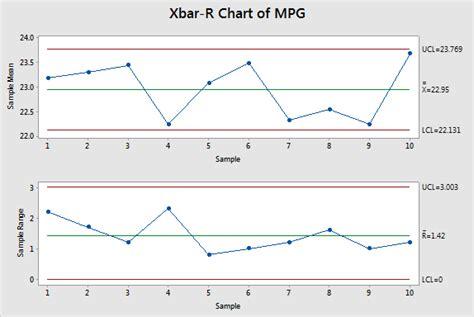 Xbar And R Chart Excel Template by 100 X Bar R Chart Template Gantt Box Chart An
