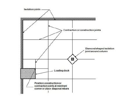joint layout plan concrete control joints how to minimize cracking in