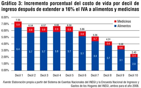 ingresos exentos de iva vlex mxico los posibles efectos del iva en alimentos y medicinas nexos