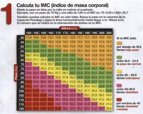 tabla imc indice de masa corporal taringa tabla de peso y estatura indice de masa corporal cuida