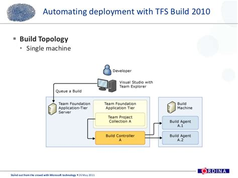 tfs workflow ordina softc presentation deployment with tfs build and