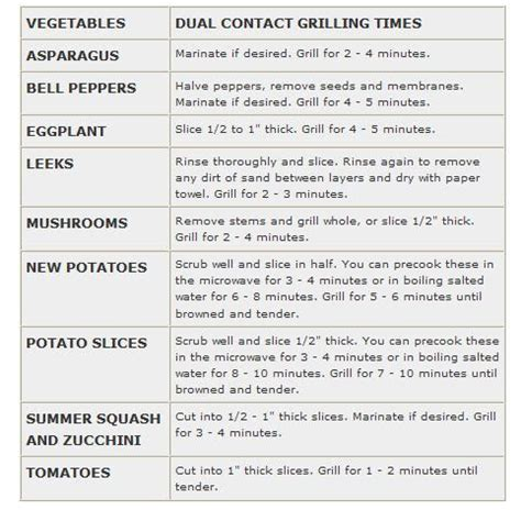 George Foreman Grill Cooking Times by George Foreman Grilling Charts These Cooking Times Are