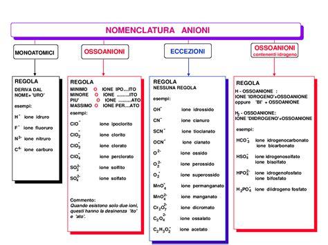 chimica inorganica dispense nomenclatura per elementi di chimica docsity