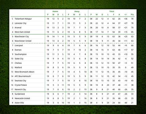 epl table march 2015 image 21 predicted premier league table 2015 16