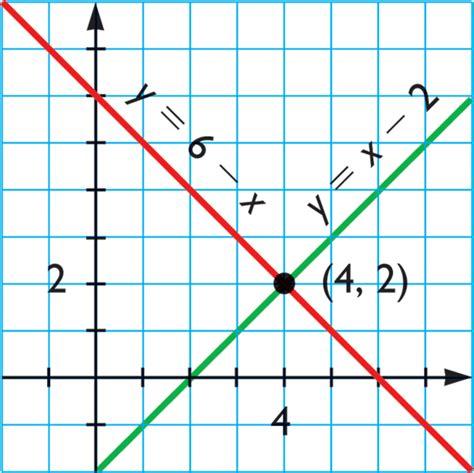 imagenes ecuaciones matematicas ecuaci 243 n lineal matematicas modernas