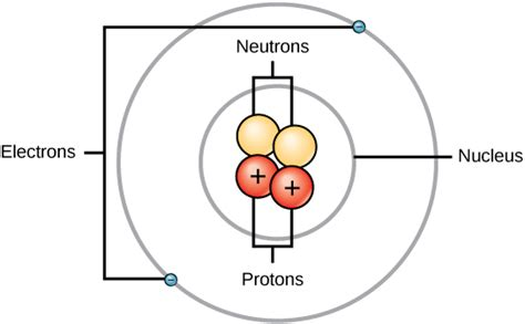 Protons Neutrons And Electrons In Helium The Structure Of The Atom Boundless Chemistry