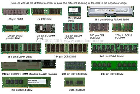 what are the different types of ram ram types