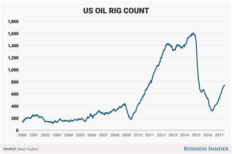 baker hughes rig count baker hughes rig count june 16 business insider