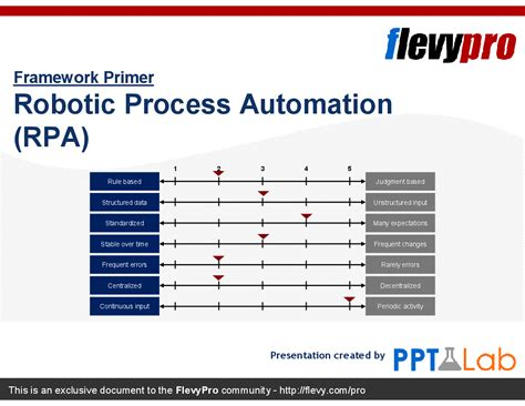 Robotic Process Automation Assessment Template Robotic Process Automation Rpa Powerpoint Flevypro Document