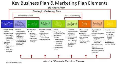 1000 images about business strategy on pinterest strategic