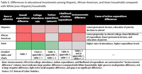 research paper on socio economic status investment in higher education by race and ethnicity