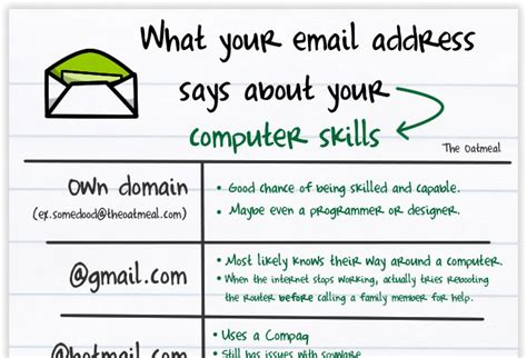 Resume Email Address Professional Resume Which Of These Is More Of A Professional Email Address The Workplace Stack Exchange