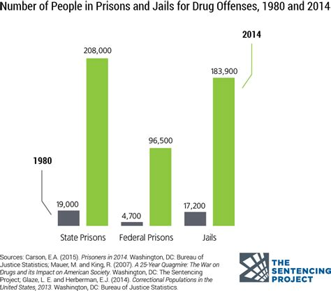 prison statistics by race 2014 criminal justice facts the sentencing project