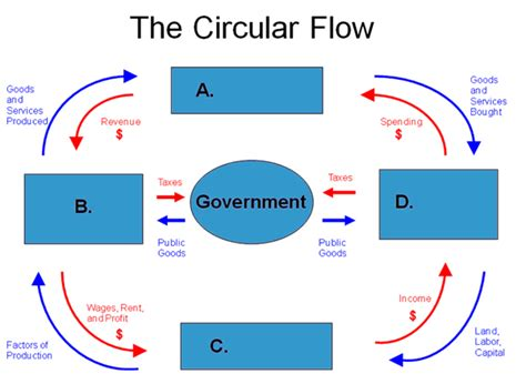 market economy flowchart blank circular flow diagram blank free engine image for