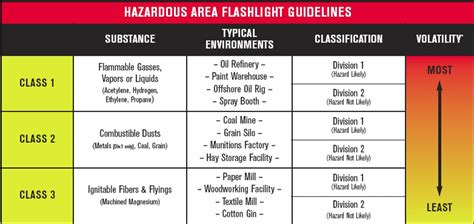 safe lights intrinsically safe torches and lights intrinsically safe