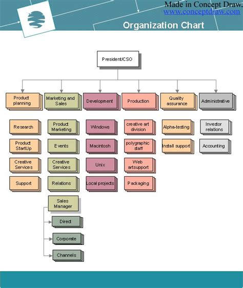 hierarchical flow chart an hierarchical organizational chart indicates the formal