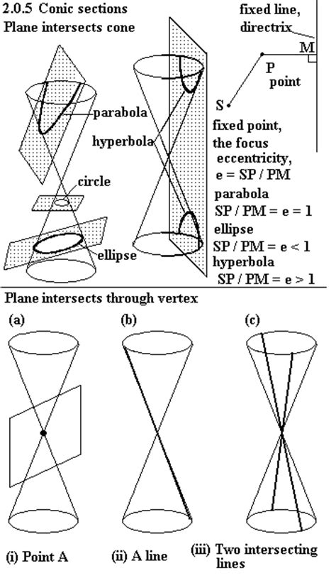 How To Draw Conic Sections by Topic06
