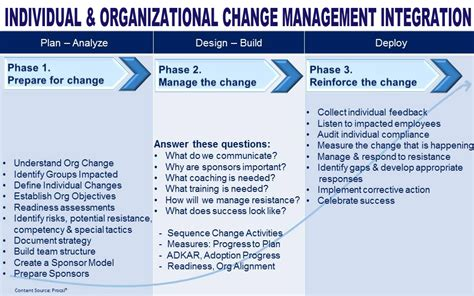 change strategy template individual and organizational change management
