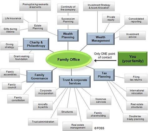 File Chart Of Family Office Services Jpg Wikimedia Commons
