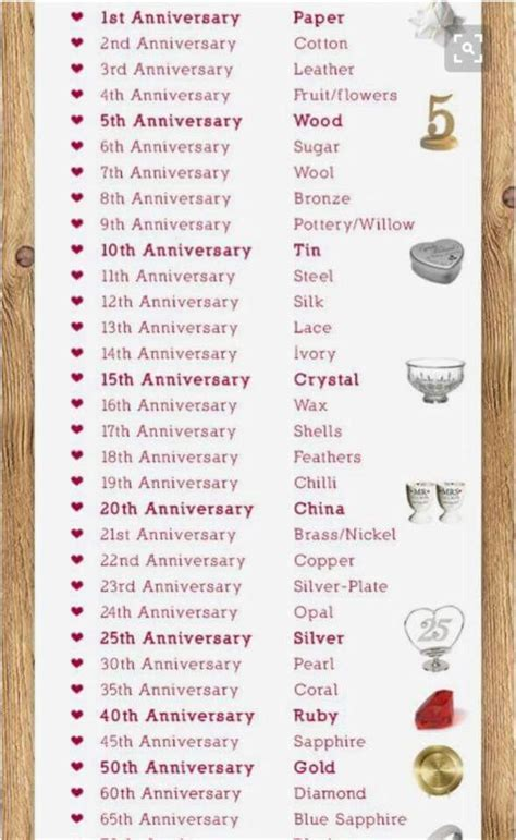 Wedding Anniversary gifts by year.   Marriage Life in 2019