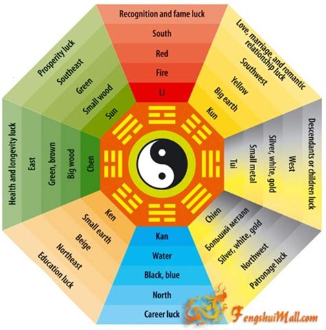feng shui bedroom bagua feng shui bagua diagram print this and place it over your