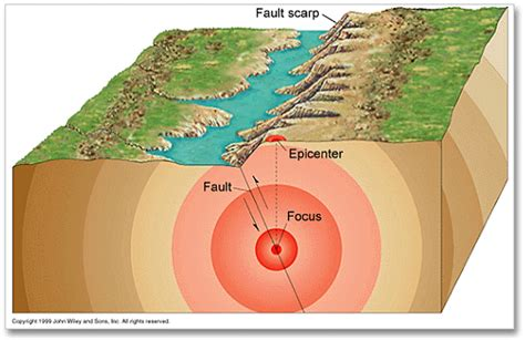 earthquake reason steps to locating the epicenter of an earthquake